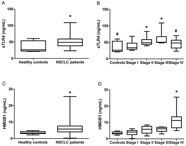 Serum levels of sTLR4 and HMGB1 in healthy controls and NSCLC patients.
