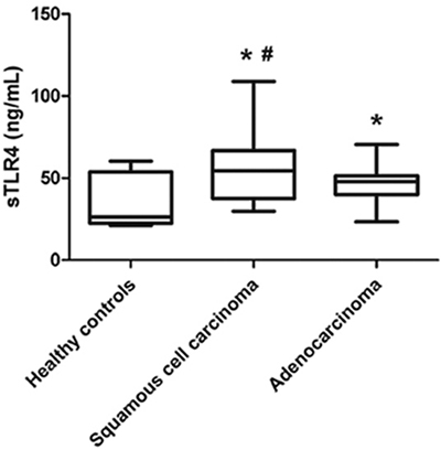 Serum levels of sTLR4 in healthy controls and NSCLC patients with different pathological types.