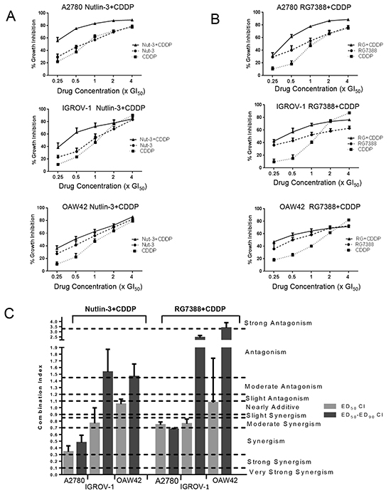Nutlin-3/RG7388 synergizes with cisplatin in wild-type TP53 ovarian cancer cells.