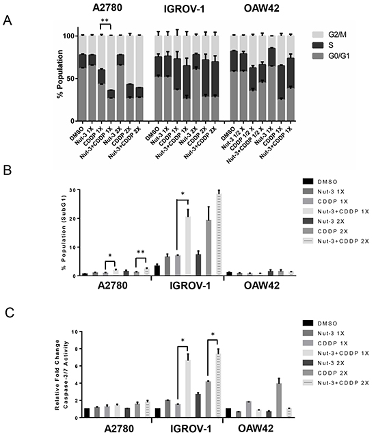 Combination of Nutlin-3 with cisplatin affects the cell cycle distribution and apoptotic endpoints.