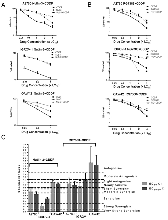 Nutlin-3/RG7388 has a synergistic or additive effect with cisplatin in clonogenic survival assays in wild-type TP53 ovarian cancer cells.