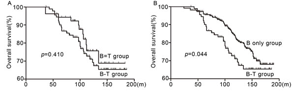 Comparison of OS between B-T group, B = T and B only group.