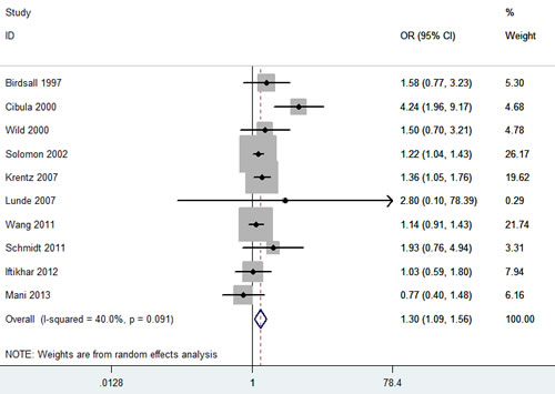Meta-analysis of the association between PCOS and CVD.