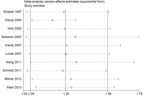 Sensitivity analysis of the association between PCOS and CVD.