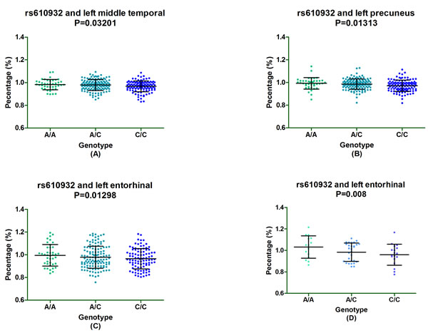 The significant correlation between rs610932 and morphological changes of AD specific structure on MRI in subgroup analysis after one-year follow-up.