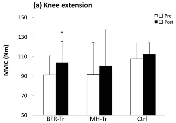 Maximum voluntary isometric contraction (MVIC) of knee extension.