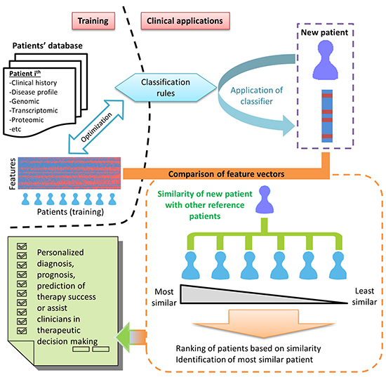 Proposed schema of big data and strategy for personalized diagnosis, prognosis or prediction of therapy success.