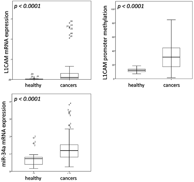 median value of L1CAM expression, its promoter methylation and miR-34a expression in healthy and cancers sample.