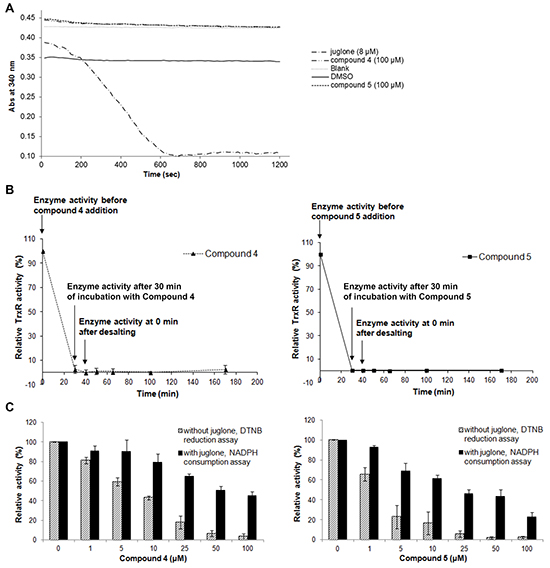 Effects of lead indolin-2-one compounds on NADPH oxidase activity of recombinant rat TrxR, irreversibility of TrxR inhibition, and juglone and DTNB reduction by TrxR.