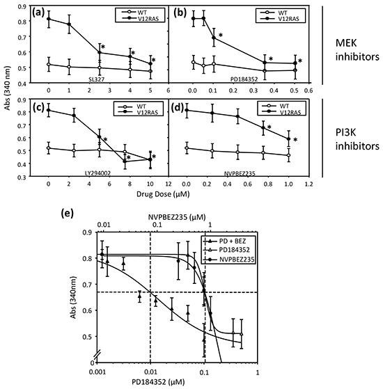 Dose dependent suppression of V12RAS-driven melanocyte hyplerplasia using selected MEKi and PI3K/mTORi.