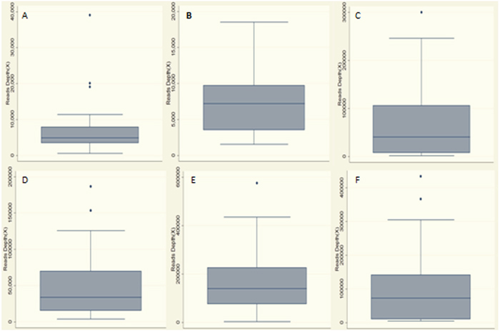 Statistics of read depth for Miseq sequence in plasma and matched tumor DNA samples of the patients.