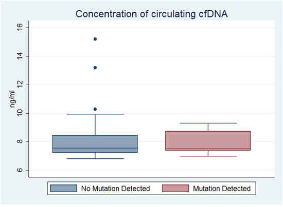 Concentration of circulating cfDNA in subjects with detectable versus undetectable tumor-associated mutations in plasma DNA.