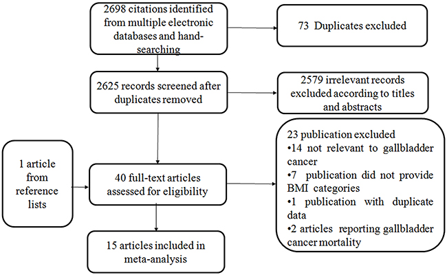 Flowchart of the selection of studies for inclusion in this meta-analysis.