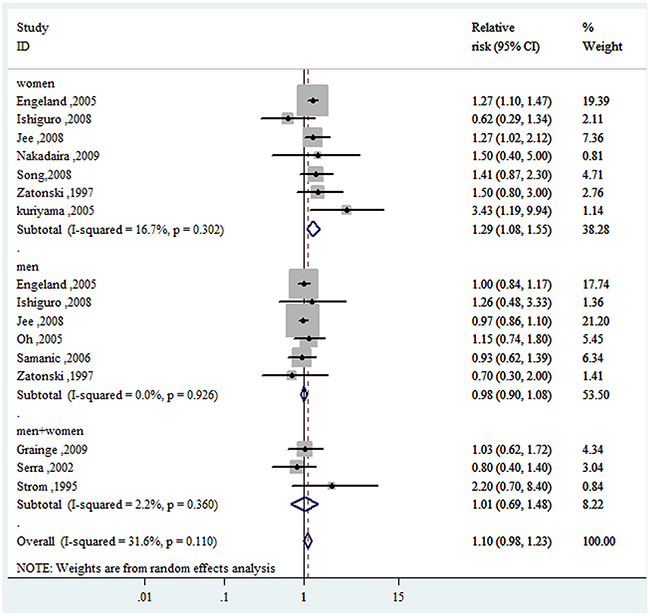Forest plot of RRs of overweight VS. normal weight for BMI with GBC risk.
