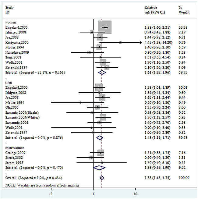 Forest plot of RRs of obesity VS. normal weight for BMI with GBC risk.