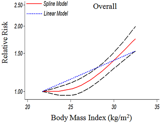 The dose-response analysis between BMI and GBC risk in cohort studies with restricted cubic splines in a multivariate random-effects dose-response model.