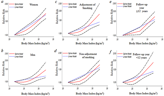 The dose-response analysis between BMI and GBC risk by adjustment of sex, smoking and duration of follow-up.