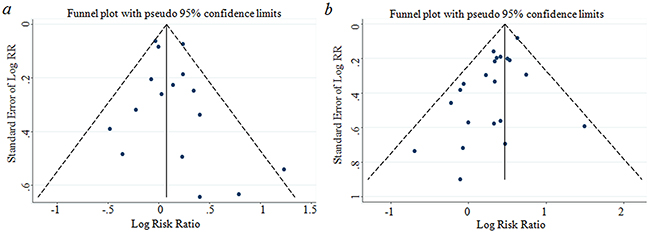 Funnel plot corresponding to the random-effects meta-analysis of the relationship between (a) overweight and GBC risk (p=0.398 by Egger's test); (b) obese and GBC risk(p=0.008 by Egger's test).