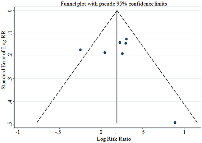 Funnel plot corresponding to the dose-response meta-analysis of the relationship between BMI and GBC risk (p=0.769 by Egger's test).