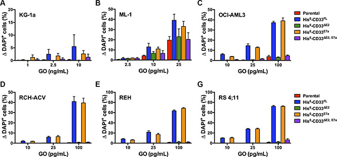 Effect of CD33 splice variants on GO-induced cytotoxicity.
