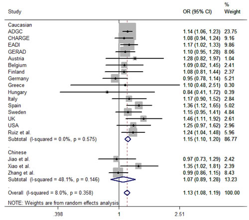 Forest plot of rs17155944 polymorphism associated with late-onset Alzheimer's disease.