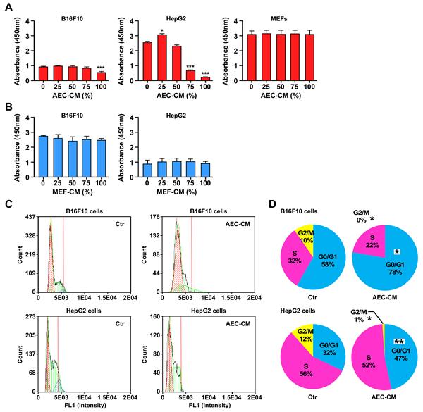 AEC-CM modulates tumor cell proliferation in a dose-response fashion.