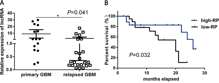 Down regulation of LncRNA RP11-838N2.4 correlates with TMZ resistance and poor patient survival in GBM.