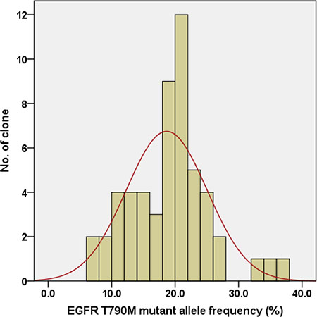 Distribution of the EGFR T790M mutant allele frequency in 54 single-cell clones isolated from PC9/GRc cells exposed to 1.0 μM gefitinib.