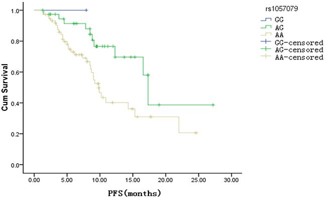 Kaplan Meier survival curve of progression free survival (PFS) about rs1057079 site (p <0.01)