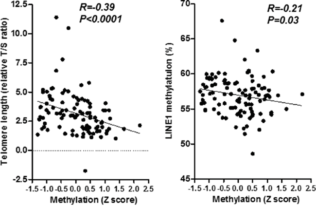 Association between telomere shortening and mean Z score methylation of five PCGIs (left) and methylation of LINE 1 repetitive element (right).