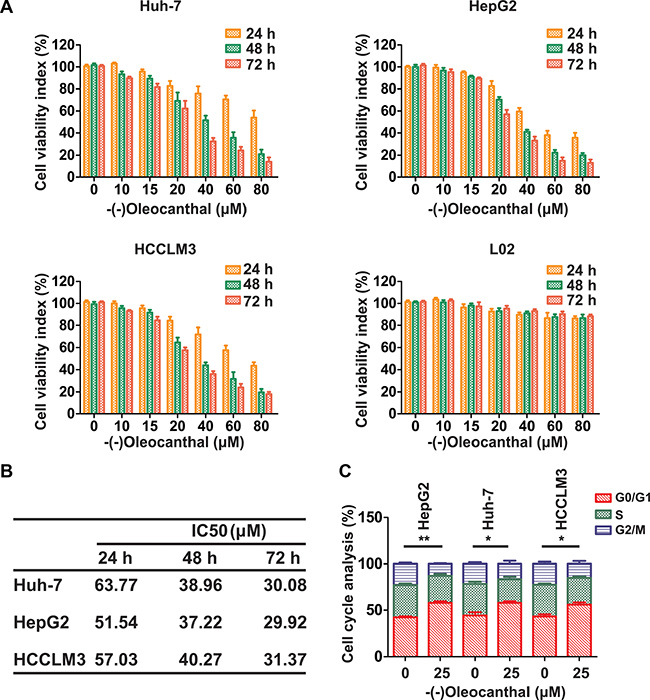 (-)-Oleocanthal inhibits proliferation and induces cell cycle arrest in HCC cells in vitro.