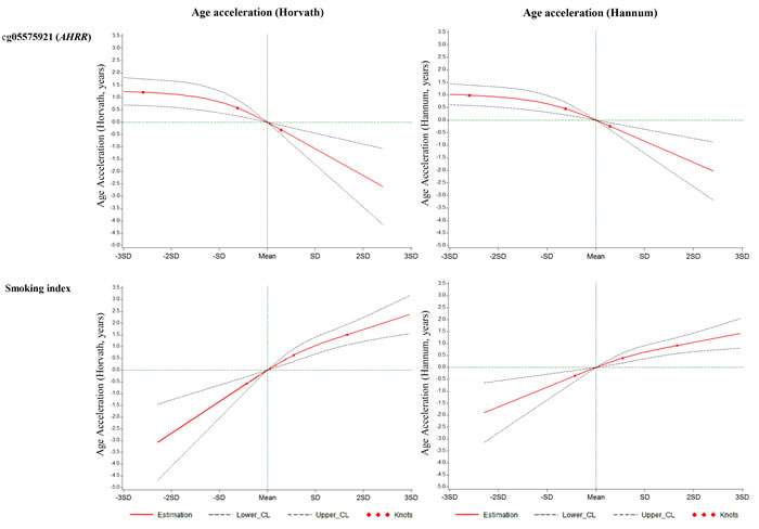 Graphs of the best-fitting models for the associations of cg05575921 and the smoking index with age accelerations in validation panel.