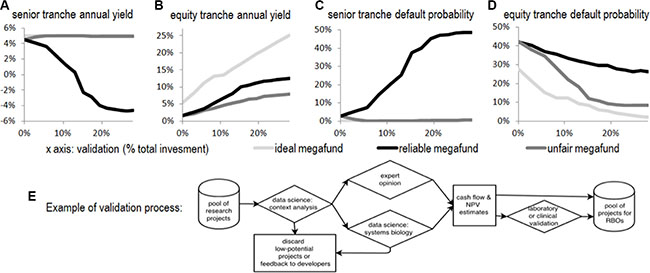 The relations between average yields and the degree of validation.