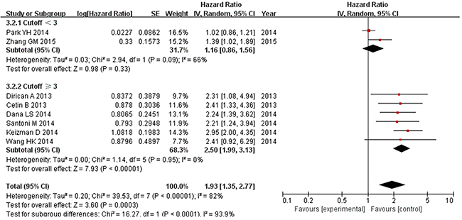 Subgroup analysis of pooled overall survival based on a NLR cutoff value