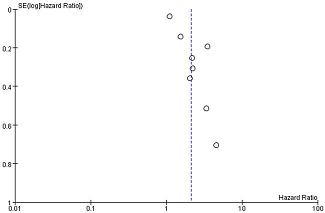 Funnel plots based on progression-free survival.