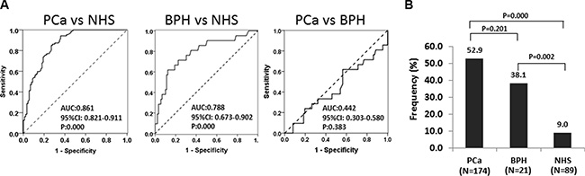 The ROC curves discriminate NHS from PCa and BPH groups of anti-RalA autoantibody.