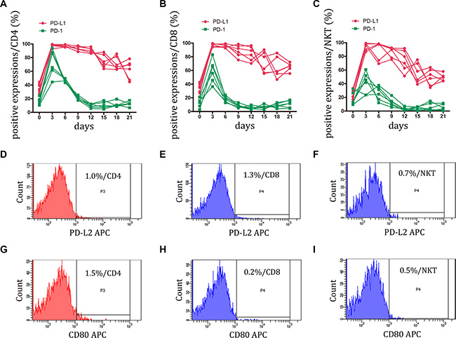 Expression of PD-1 and its ligands, PD-L1 and PD-L2 on CIK cells was detected.