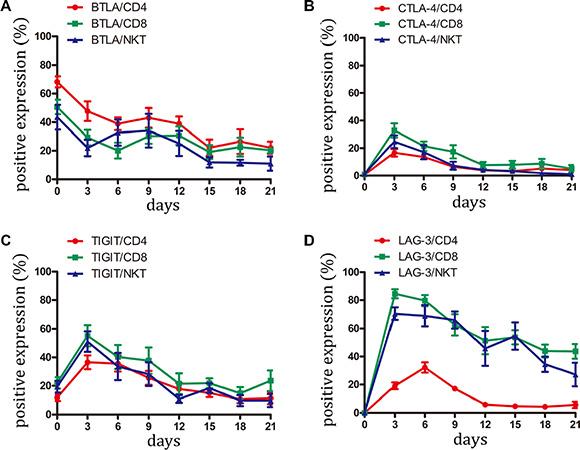 Expression of BTLA, CTLA-4, TIGIT and LAG-3 on CIK cells was detected.