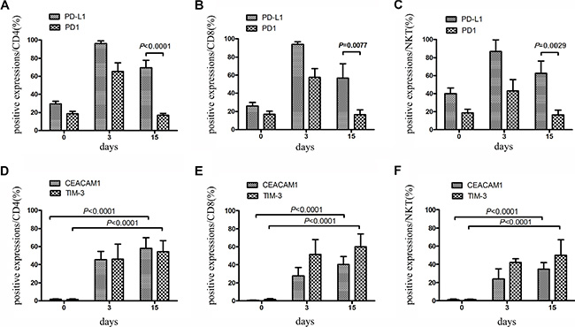 Expression of PD-1 and PD-L1 on CIK cells within large-scale culture system was detected.
