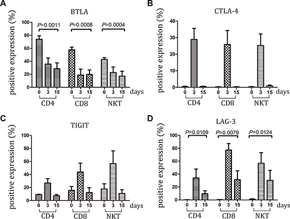 Expression of BTLA, CTLA-4, TIGIT and LAG-3 within large-scale culture system was detected.
