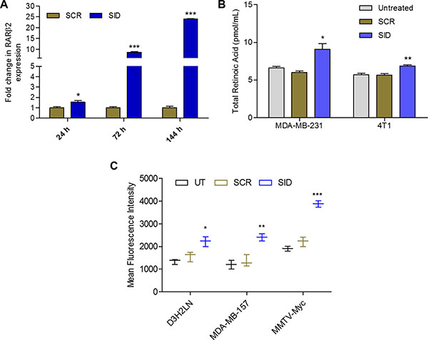 SID peptide increases expression of RARβ2, endogenous retinoic acid levels and activates RARE-driven promoter.