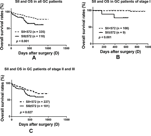 Prognostic significance of SII in GC patients undergoing R0 resection.