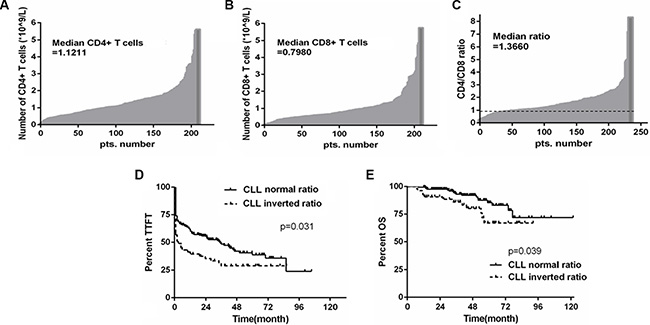The inverted CD4/CD8 ratio is associated with poor outcome in CLL patients.