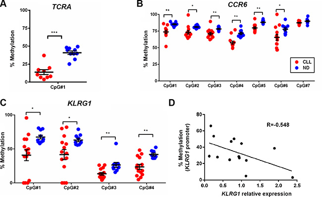 Bisulfite pyrosequencing confirmed the decrease in methylation levels of CpG sites associated with TCRA, CCR6, and KLRG1 in CD8+ T cells from CLL patients as compared to healthy donors.