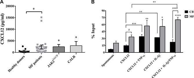 IL-1β and TNF-α significantly increases migration of MF-derived CD34+ cells.