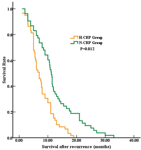 Oncotarget   Elevated serum C-reactive protein level ...